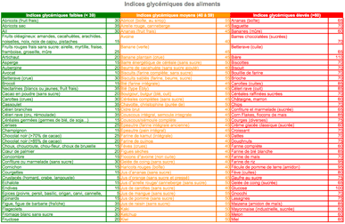 Indices Glycémiques